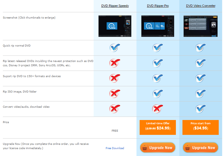 WonderFox Free DVD Ripper Different version comparison - techniblogic