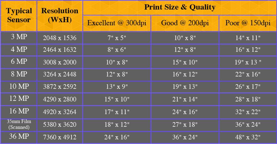 megapixel-vs-print-size