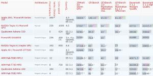 Smartphone GPU Comparison