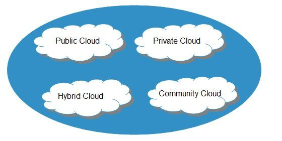 cloud-computing-types