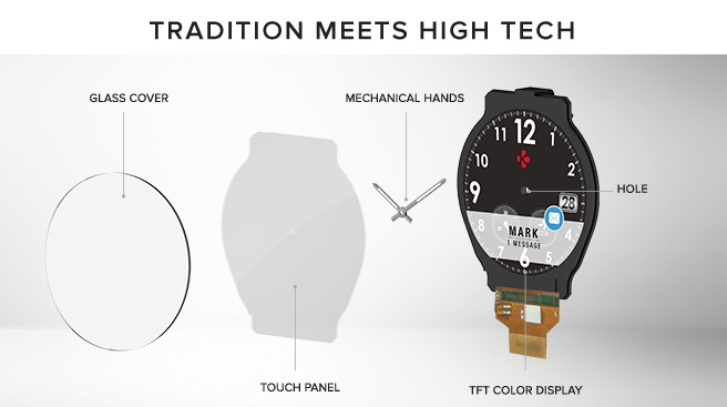 Future of Smartwatch