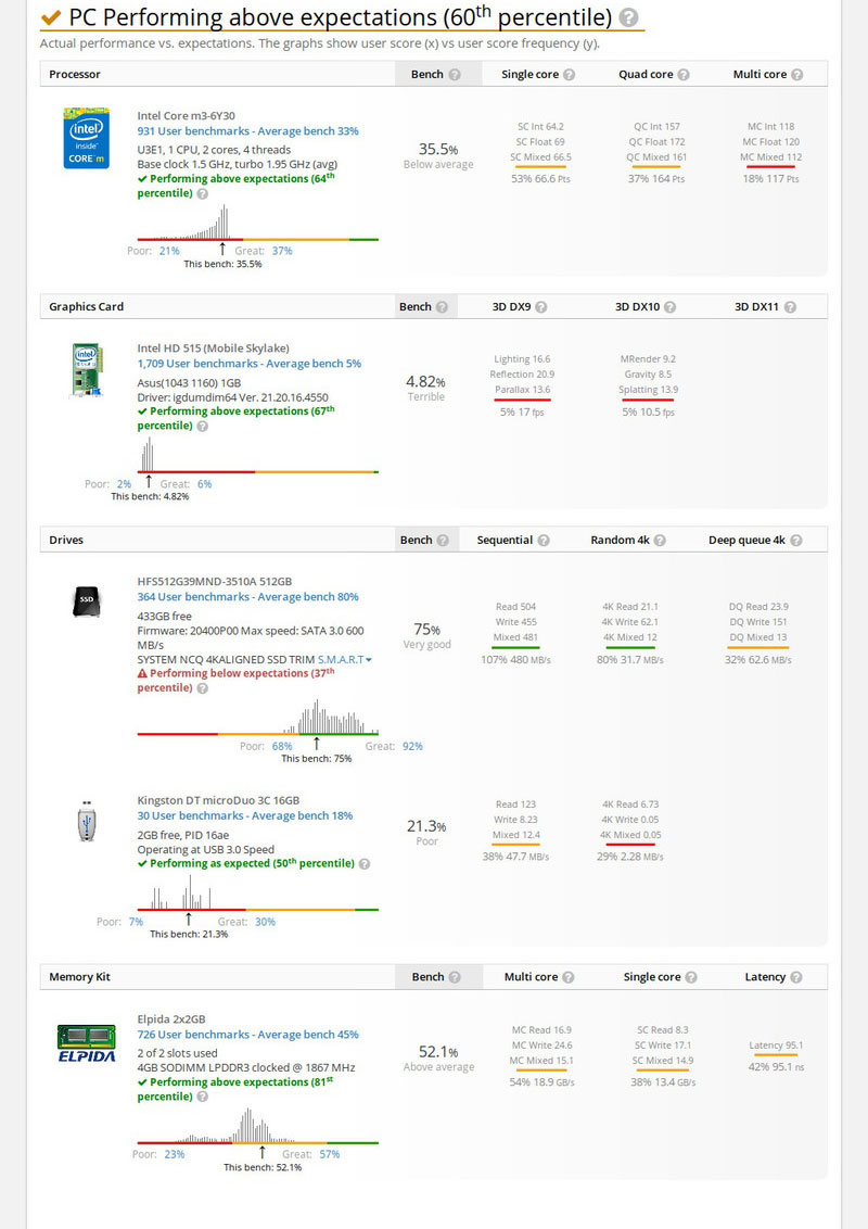 Asus-Zenbook-Flip-UX360-Benhmark-speed--test-1