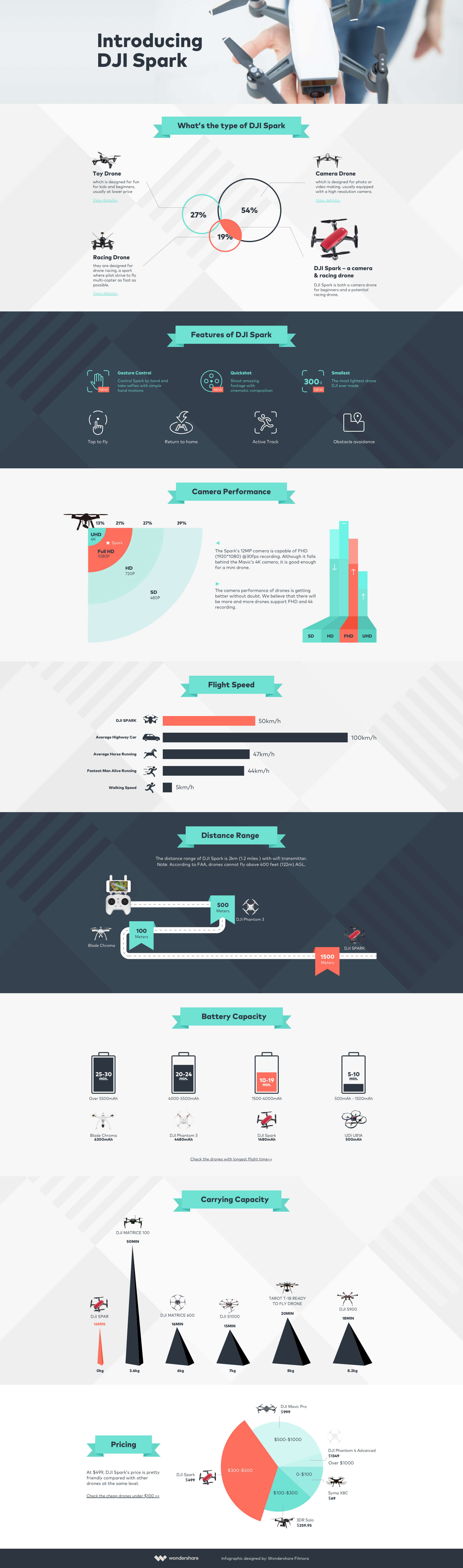 dji-spark-infographic-impressed