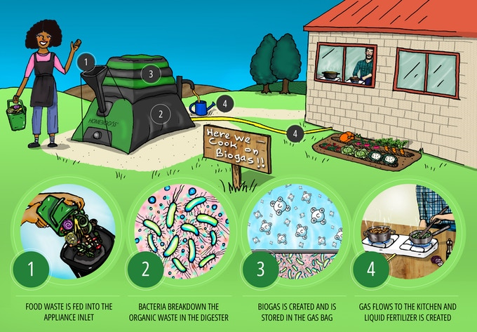Home Biogas 2.0 will Give you Unlimited Renewable Energy