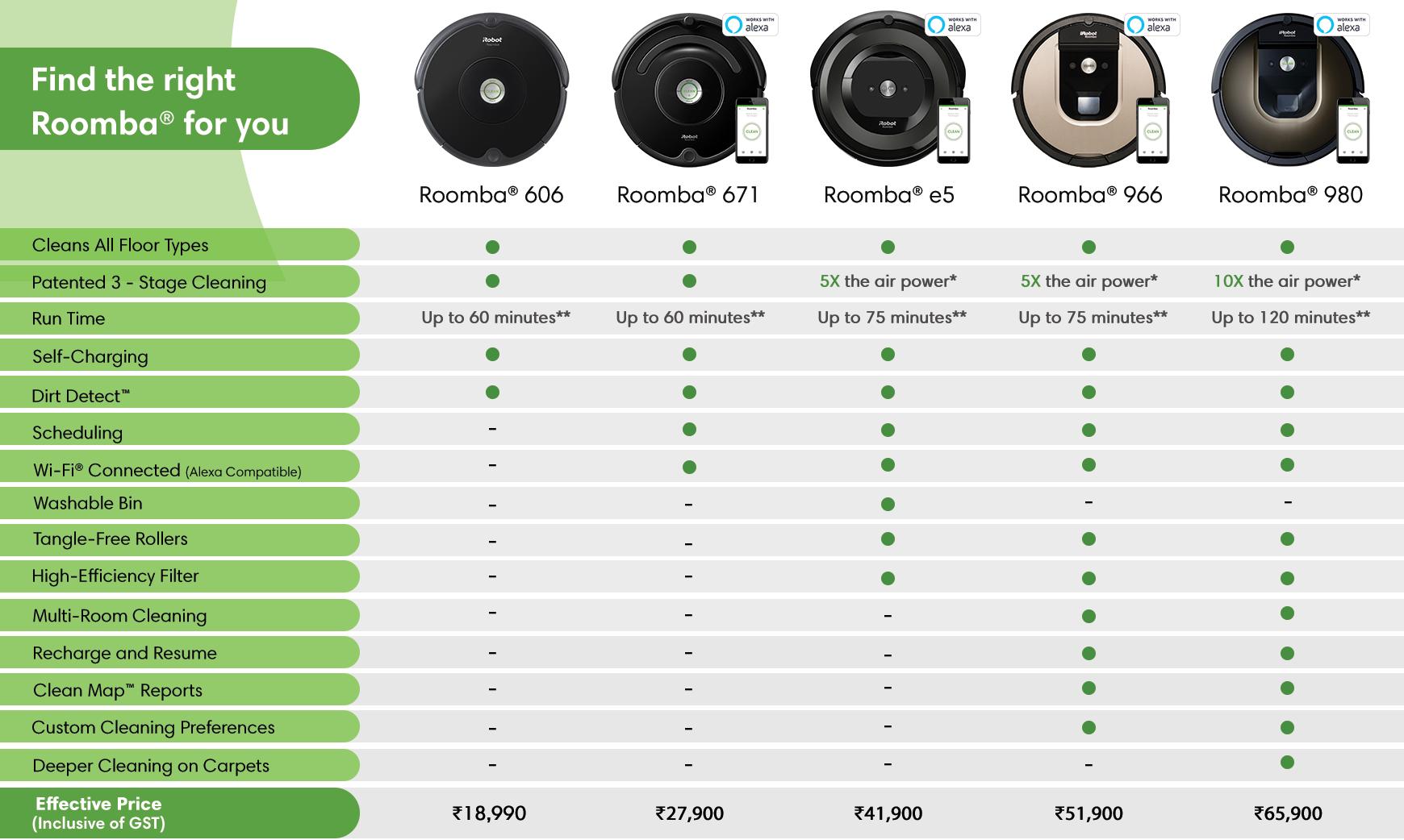 iRobot Roomba and Braava Smart Cleaning Robots