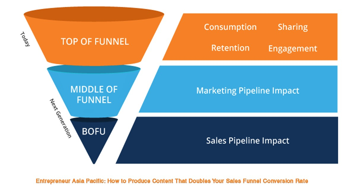 6 Lead Generation Strategies to Grow Your Business 1