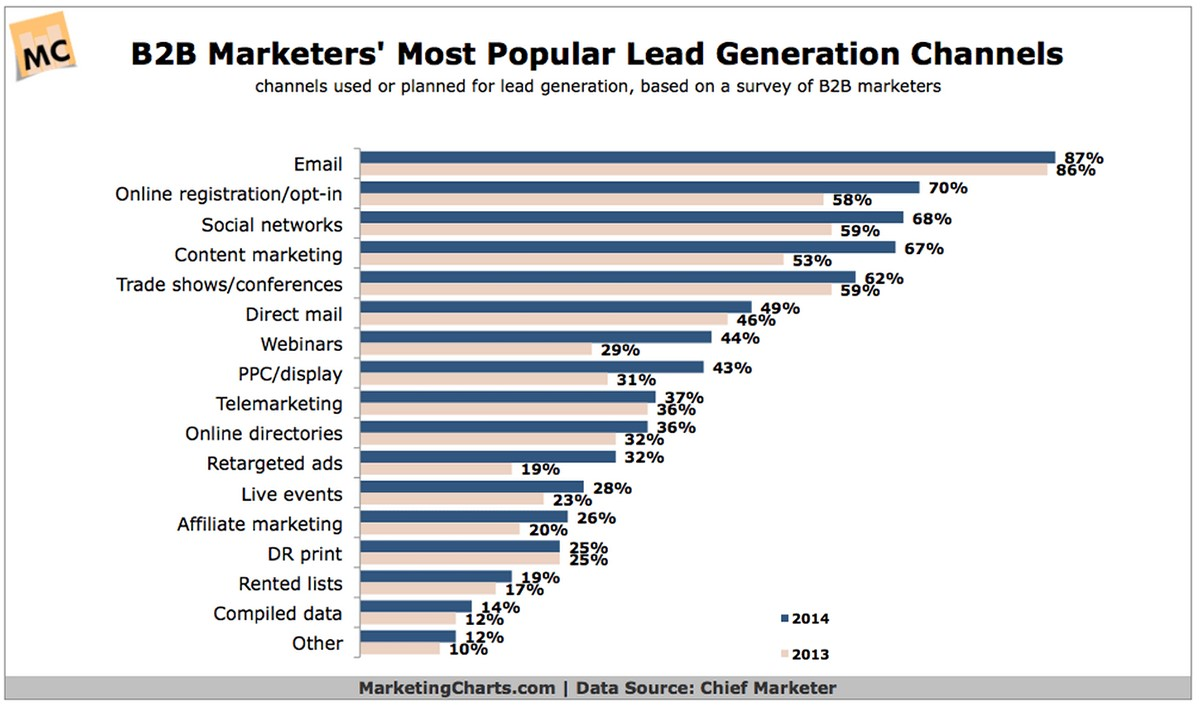 6 Lead Generation Strategies to Grow Your Business 2