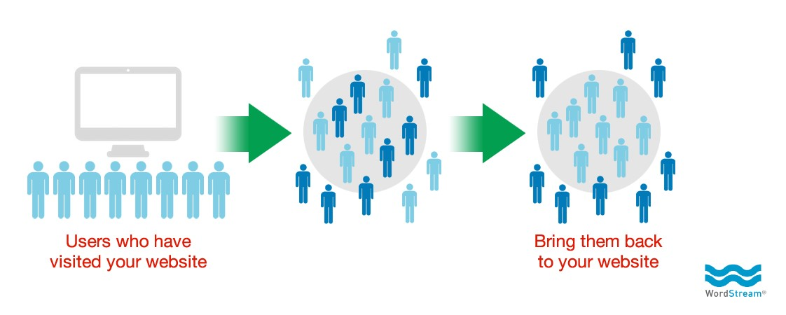 6 Lead Generation Strategies to Grow Your Business 3