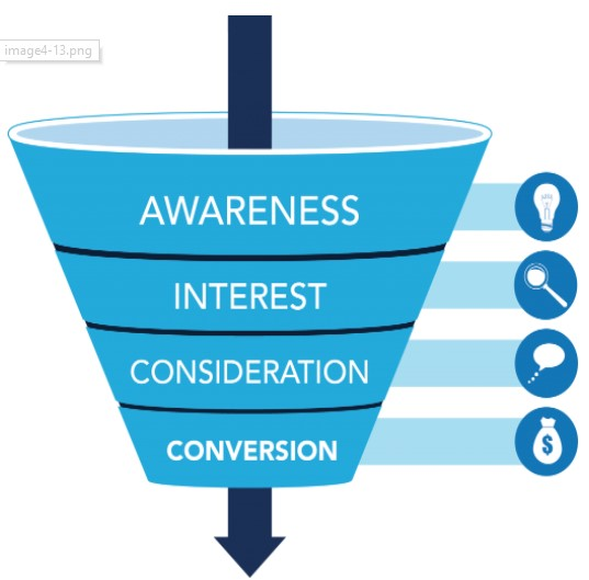 Optimizing Webpage Conversions — 6 Ways a Brand Can Do It 1
