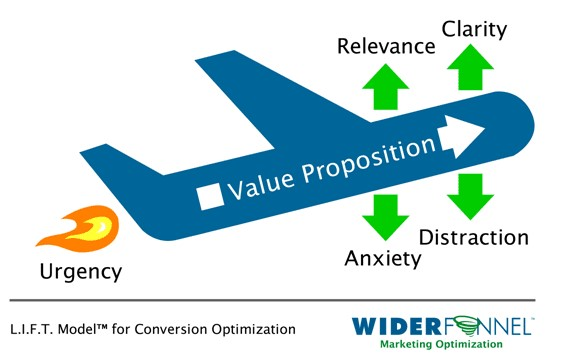 Optimizing Webpage Conversions — 6 Ways a Brand Can Do It 2