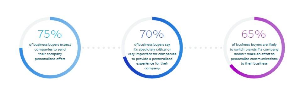 Power of Personalization in Digital Marketing 1
