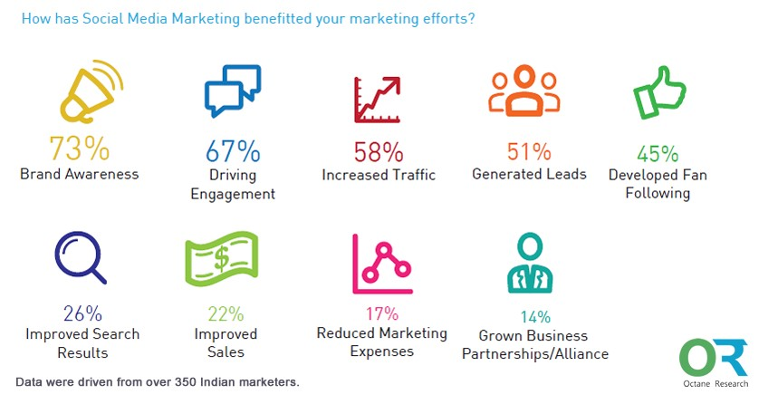 Importance of Social Media Marketing to Surge Growth 3