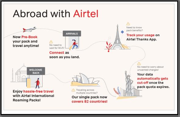 Airtel Streamlines International Roaming With New Premium Pack