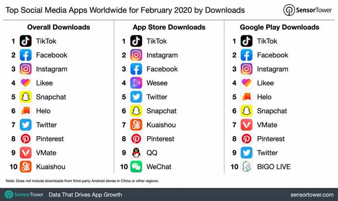 VMate Among the Top 10 Most Downloaded Social Media Apps Worldwide