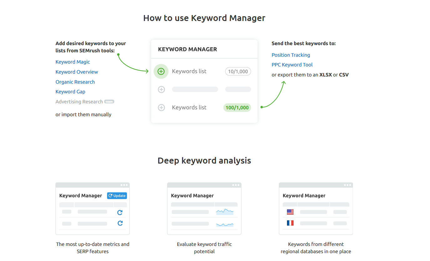 Keyword Manager SEMrush tutorial