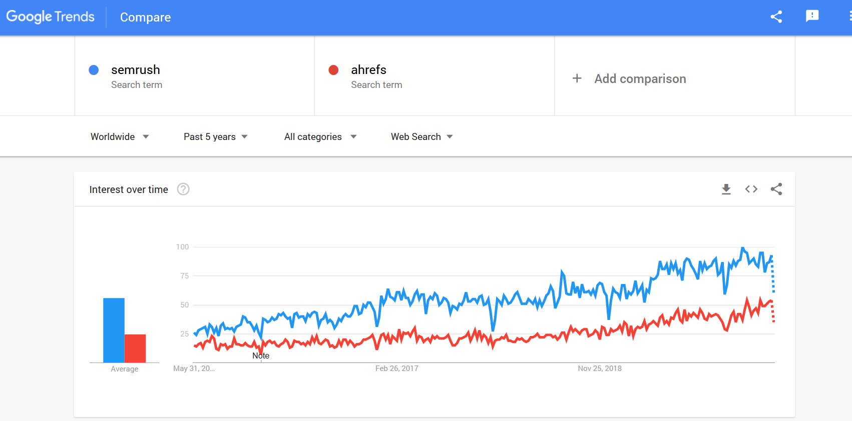 Semrush vs ahrefs review Google Trends
