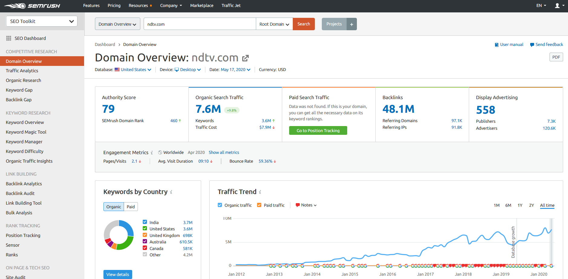 ndtv com -Domain Overview SEMrush
