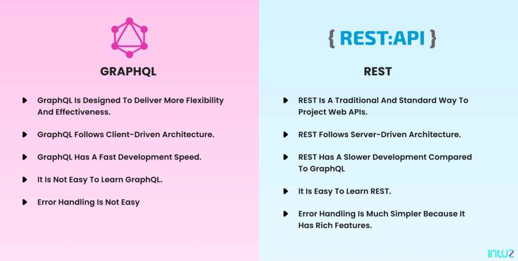 Difference between GraphQL & REST