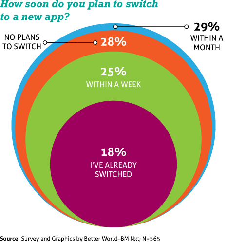 Better World WhatsApp Privacy Policy Survey